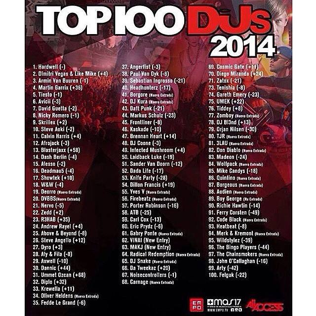 DJ Mag Top 100 DJs 2014